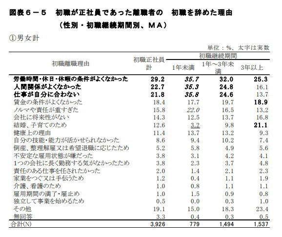 労働政策研究・研修機構の調査